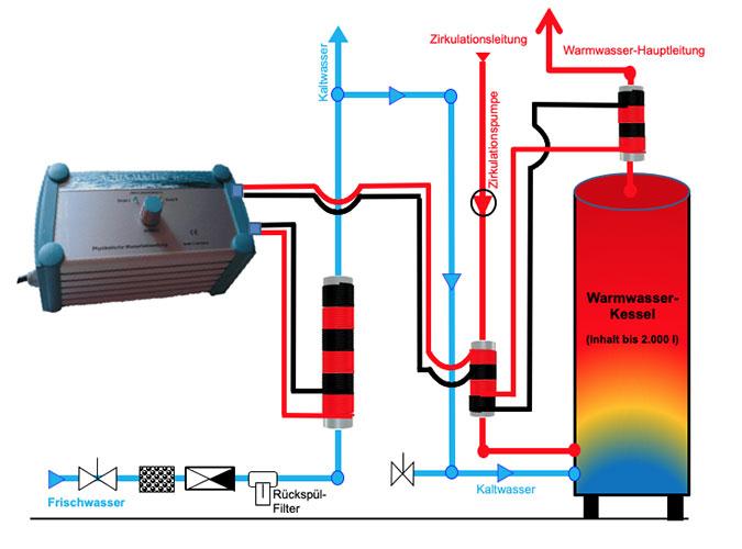 AquaMaTec E plus Warmwasser-Hauptleitung Installationsskizze