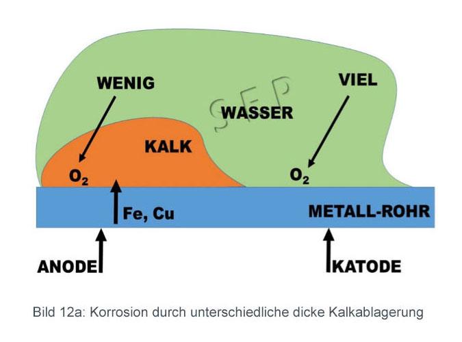 Korrosion durch unterschiedlich dicke Kalkablagerungen