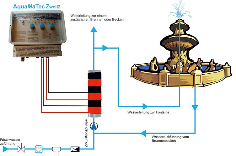 AquaMaTec Brunnen und Wasserbecken Installationsskizze